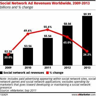 Advertentie inkomsten van sociale netwerken lopen binnen 2 jaar op tot $10 miljard