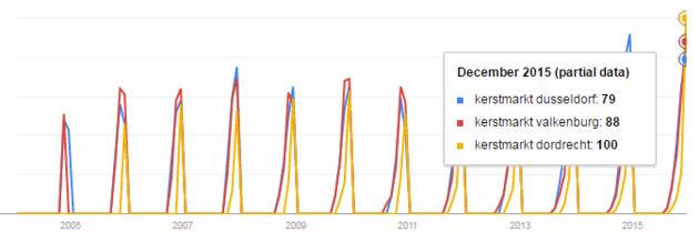 Afbeelding 6 - Trend kerstmarkten