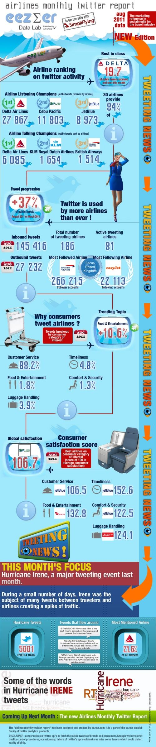 airlines-twitter-august-2011