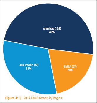 Akamai: DDoS-aanvallen vanuit Nederland nemen af
