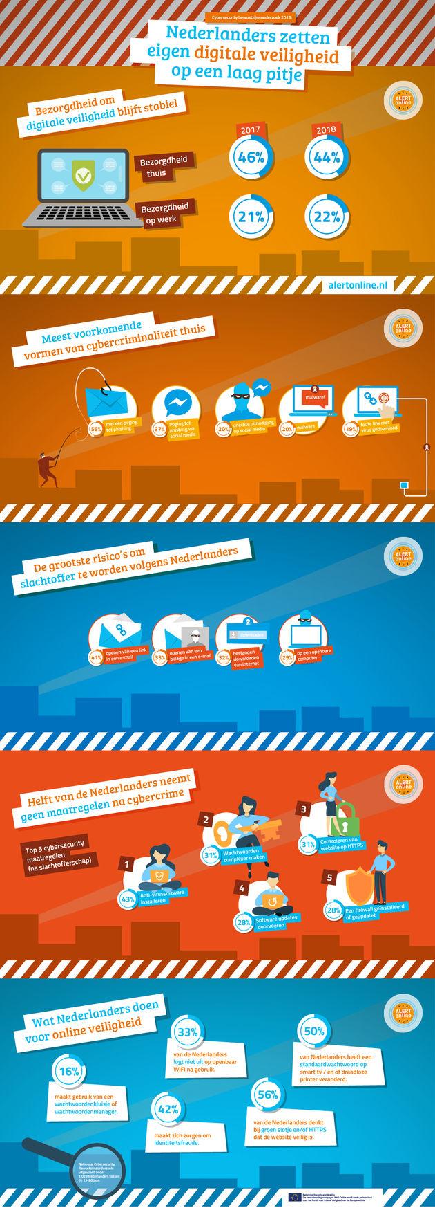 alertonline_infographic_onderzoek2018