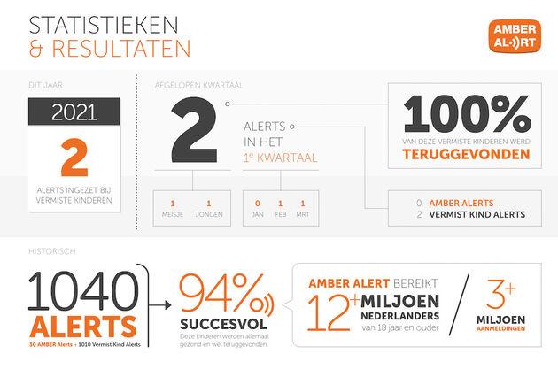 AmberAlert-Stats