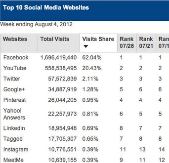 Amerikaans Google+ gebruik stijgt in 2 weken tijd met 59%