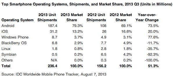 Android heeft bijna 80% van de smartphone markt in handen