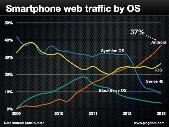 Android neemt de leiding in webtraffic