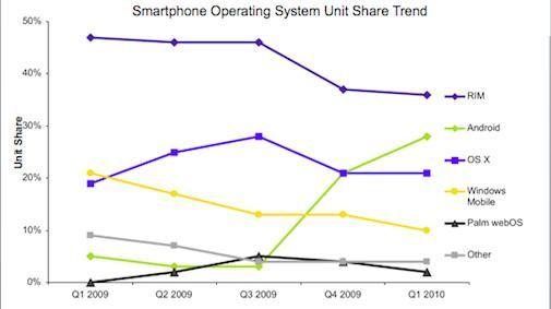 Android schiet voor het eerst Mac OS (iPhone) voorbij