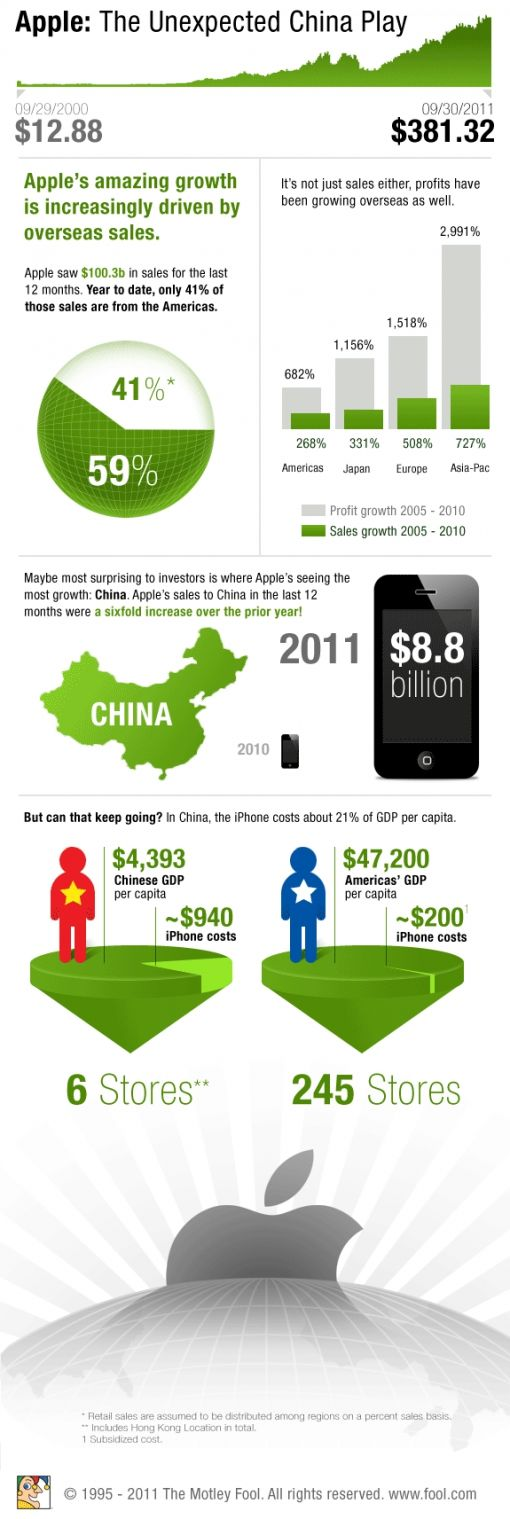 Apple China infographic