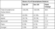 Apple heeft 25% van de US SmartPhonemarkt in handen