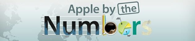 Apple in cijfers [infographic]