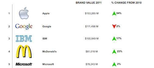 Apple is het meest waardevolle merk