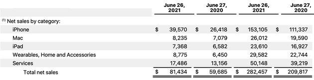 Apple-Sales-Q2021
