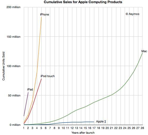 Apple verkocht in 1 jaar meer iOS devices dan Macs in 28 jaar