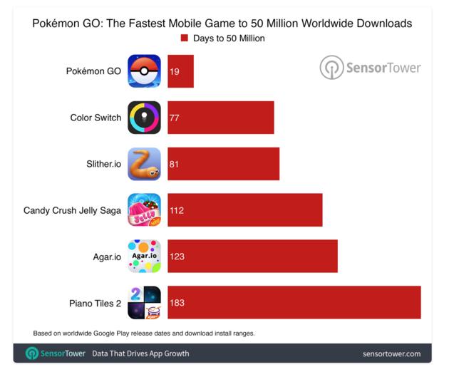 apps-50-miljoen-downloads