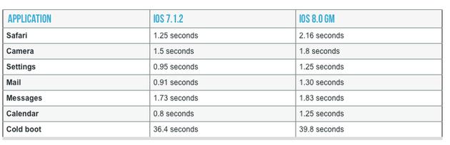 ars-technica-iphone4-ios8