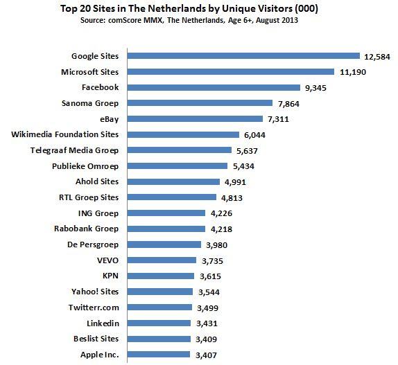 Augustus 2013: De top 20 meest bekeken websites in Nederland