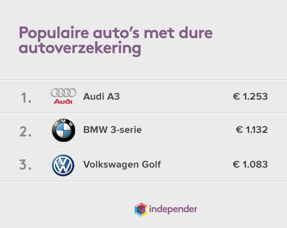 Autoverzekering-dure