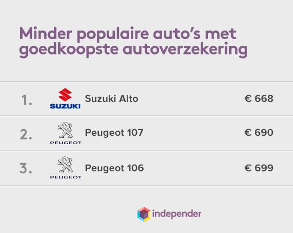 Autoverzekering-goedkoope-minder-populair