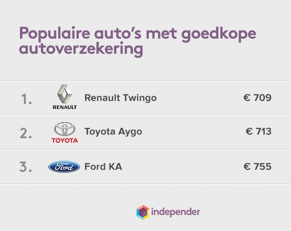 Autoverzekering-goedkoope