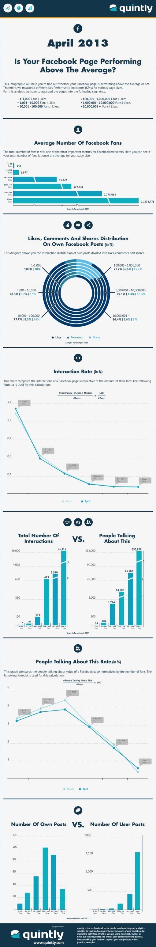 average_FB_page_performance_april