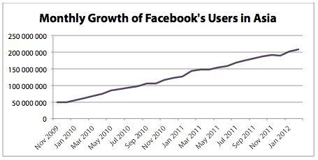 Azië wordt het grootste Facebook continent