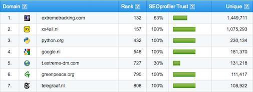 Backlinks checker : Top 100 websites met meeste Backlinks