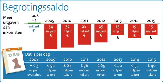 begrotingssaldo_september_2014