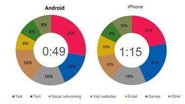 Bellen met Android, berichten versturen met iPhone