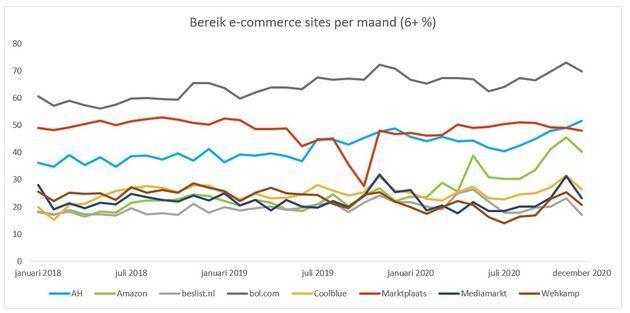 Bereik e-commerce sites per maand