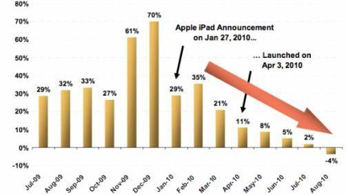 Best Buy stelde: sinds aankondiging iPad, verkoop 'notebooks' ingestort