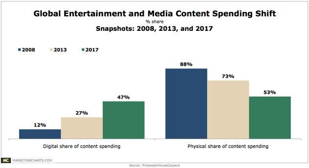 Bestedingen aan media & entertainment steeds vaker digitaal
