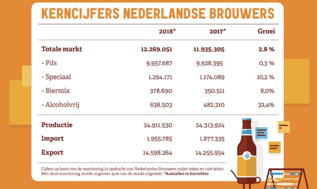 Bierconsumptie Nederland 2018