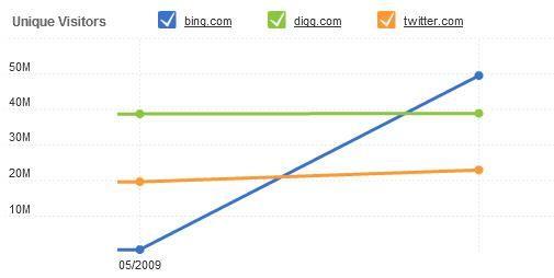 Bing scoort beter dan Digg, Twitter en CNN