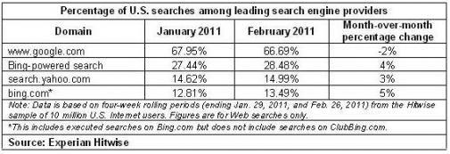 Bing & Yahoo winnen marktaandeel in de VS