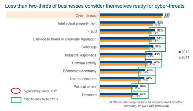 Binnen 2 jaar zijn cyberbedreigingen de grootste risicofactor voor bedrijven