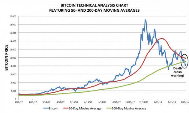 bitcoin-deathcross