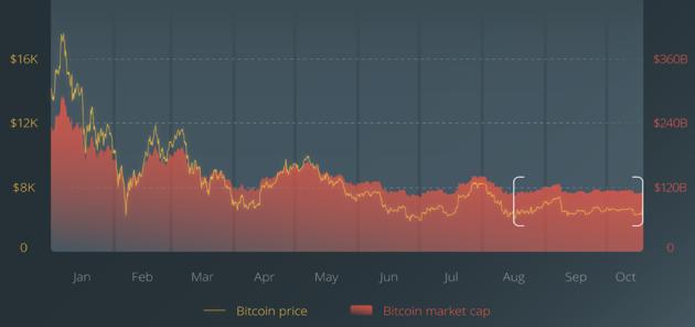 bitcoin-fluctuatie