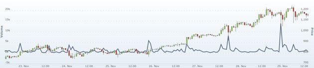 Bitcoin is de 1000-dollargrens gepasseerd