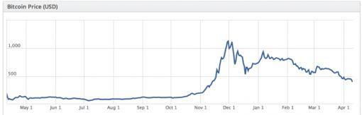 4 Bitcoin In Dollars