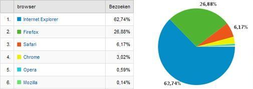 Blijft Internet Explorer de grootste?