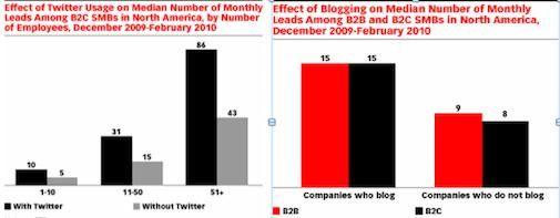 Bloggen en Twitter steeds belangrijker voor MKB bij het genereren van leads