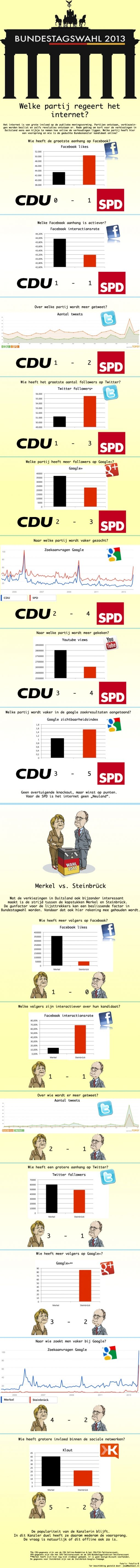 Bondsdag verkiezingen Duitsland CDU vs. SPD Merkel vs. Steinbrück