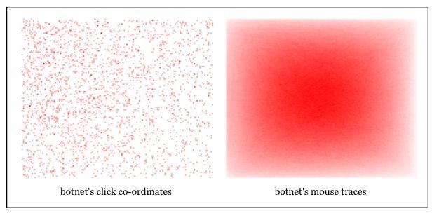 Botnet 'steelt' miljoenen dollars van adverteerders