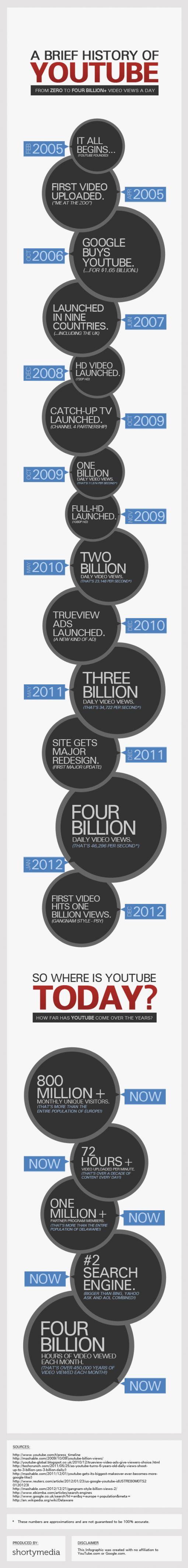 brief-history-of-youtube-infographic-shortymedia