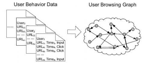 Browserank versus Pagerank