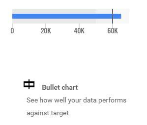 Bullet chart Google Data Studio