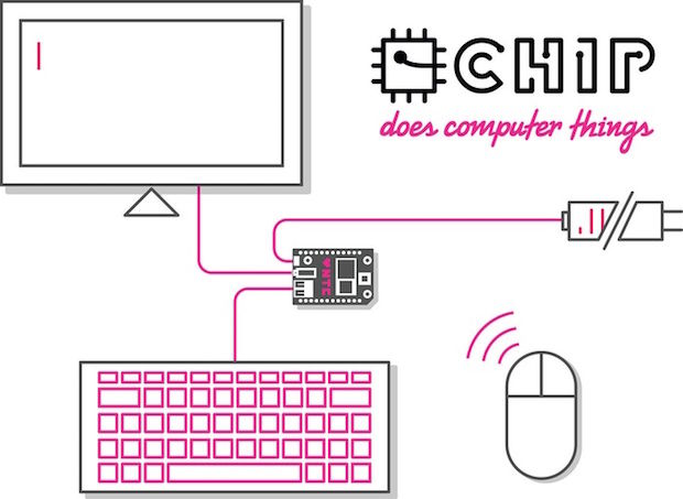 C.H.I.P. is a computer