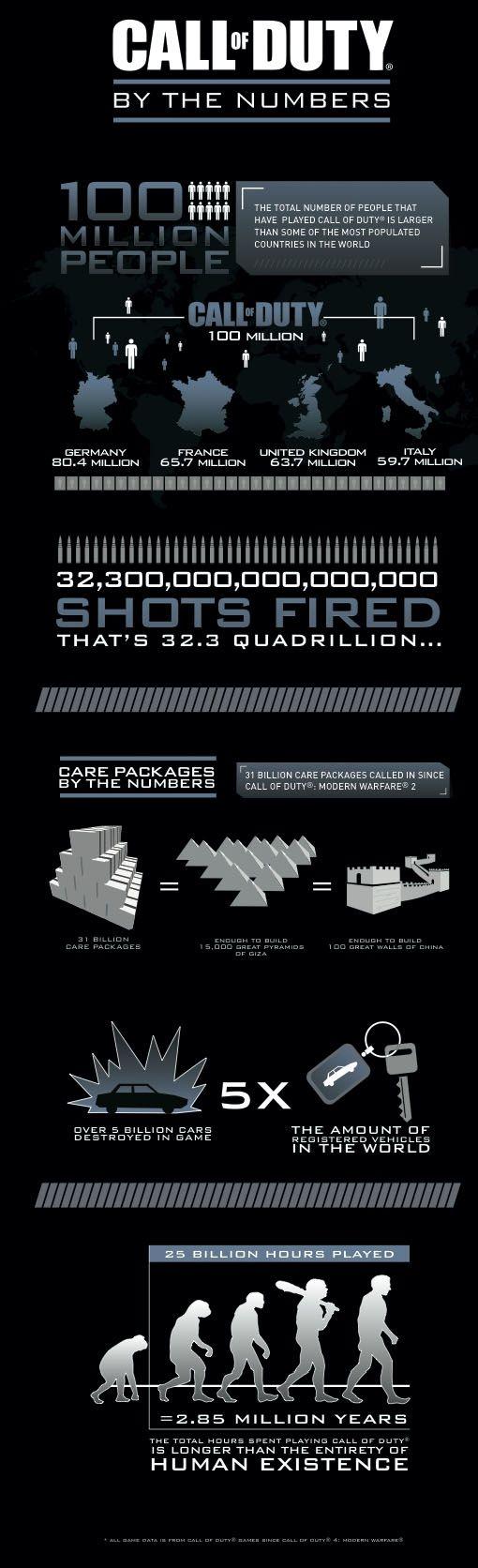 callofduty-numbers