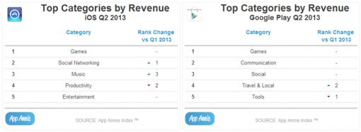 categories-revenue