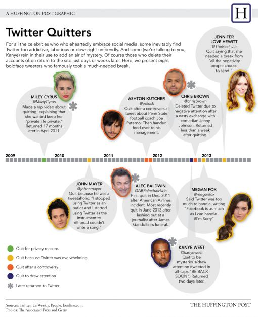 celebrity-twitter-quitters