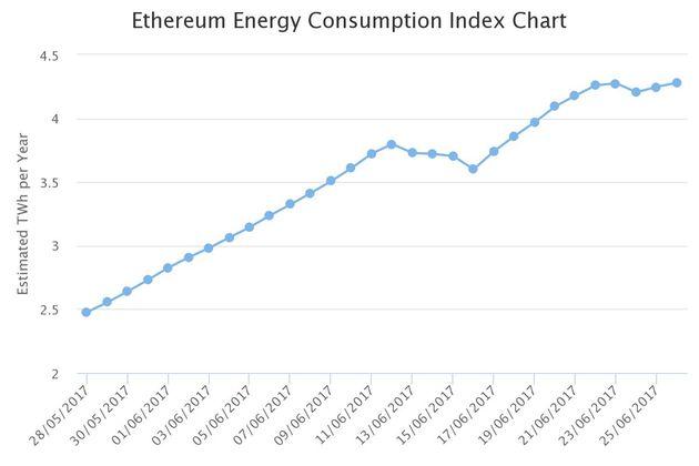 chart-ethereum